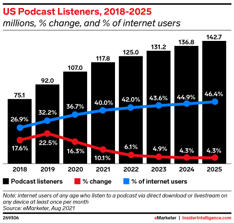 US Podcast Listeners, 2018-2025 (millions, % change, and % of internet users)