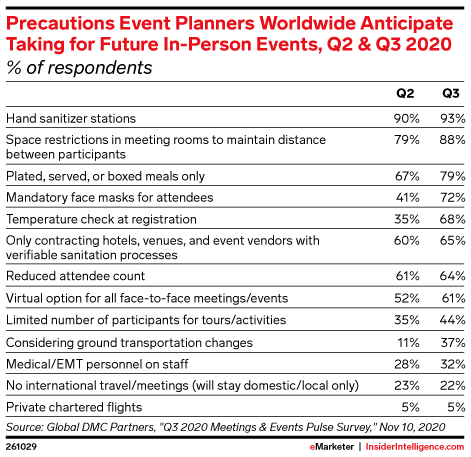 Precautions Event Planners Worldwide Anticipate Taking for Future In-Person Events, Sep 2020 (% of respondents)