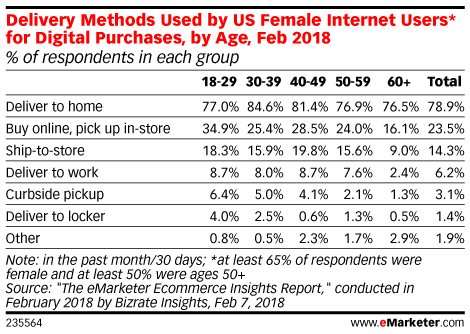 Delivery Methods Used by US Internet Users for Digital Purchases, by Age, Feb 2018 (% of respondents in each group)