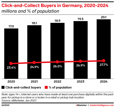 Click-and-Collect Buyers in Germany, 2020-2024 (millions and % of population)