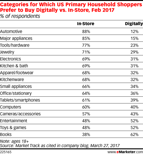 Categories for Which US Primary Household Shoppers Prefer to Buy Digitally vs. In-Store, Feb 2017 (% of respondents)