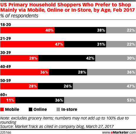US Primary Household Shoppers Who Prefer to Shop Mainly via Mobile, Online or In-Store, by Age, Feb 2017 (% of respondents)