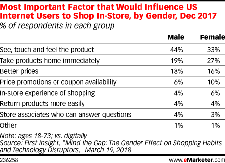 Most Important Factor that Would Influence US Internet Users to Shop In-Store, by Gender, Dec 2017 (% of respondents in each group)