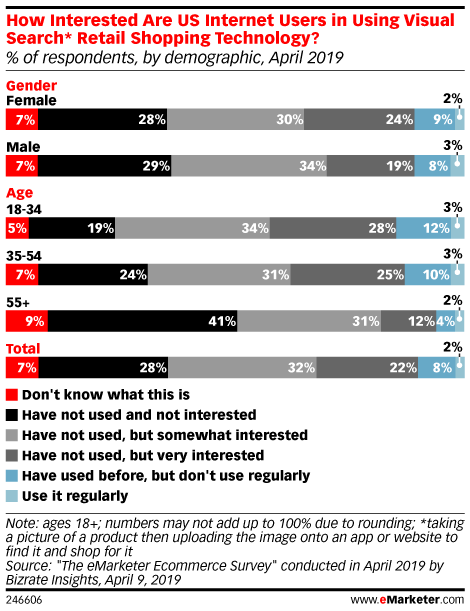 How Interested Are US Internet Users in Using Visual Search* Retail Shopping Technology? (% of respondents, by demographic, April 2019)