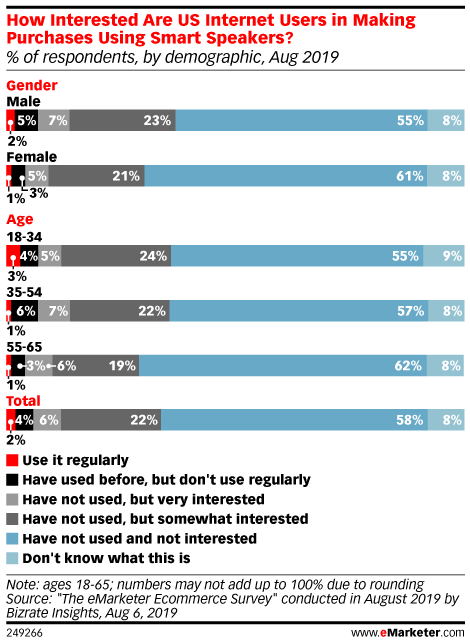 How Interested Are US Internet Users in Making Purchases Using Smart Speakers? (% of respondents, by demographic, Aug 2019)