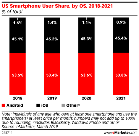 US Smartphone User Share, by OS, 2018-2021 (% of total)