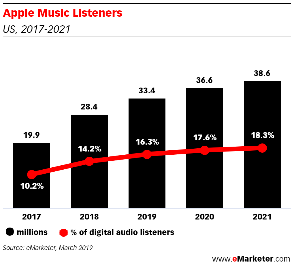Apple Music Continues to Grow, Should Marketers Be Worried