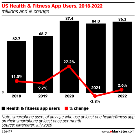 US Health & Fitness App Users, 2018-2022 (millions and % change)