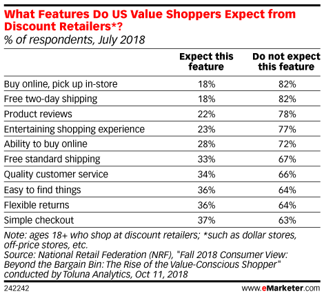 What Features Do US Value Shoppers Expect from Discount Retailers*? (% of respondents, July 2018)