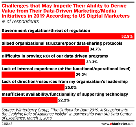 Challenges Which May Impede Their Ability to Derive Value from Their Data-Driven Marketing/Media Initiatives in 2019 According to US Digital Marketers (% of respondents)
