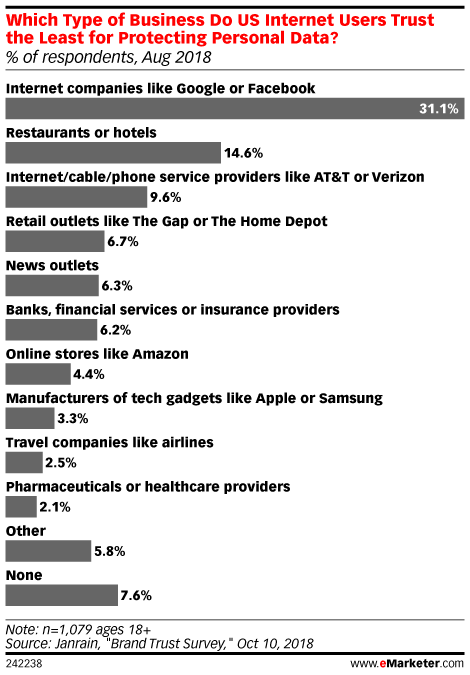 Which Type of Business Do US Internet Users Trust the Least for Protecting Personal Data? (% of respondents, Aug 2018)