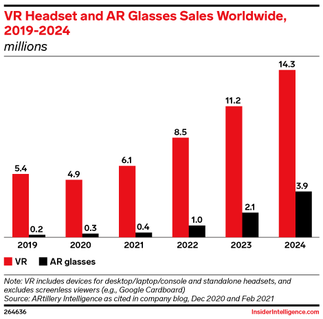 VR Headset and AR Glasses Sales Worldwide, 2019-2024 (millions)