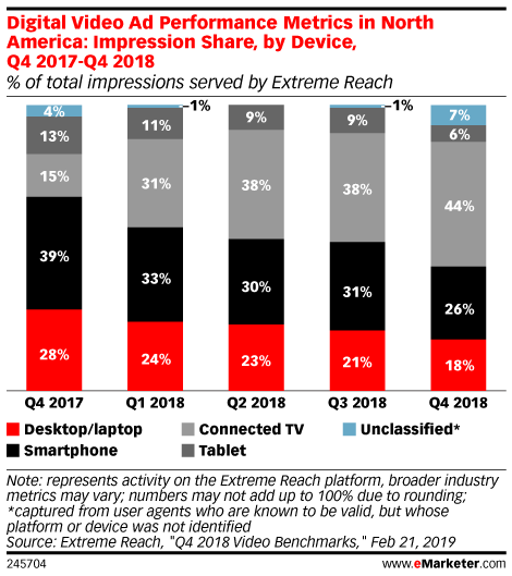 Digital Video Ad Performance Metrics in North America: Impression Share, by Device, Q4 2017-Q4 2018 (% of total impressions served by Extreme Reach)