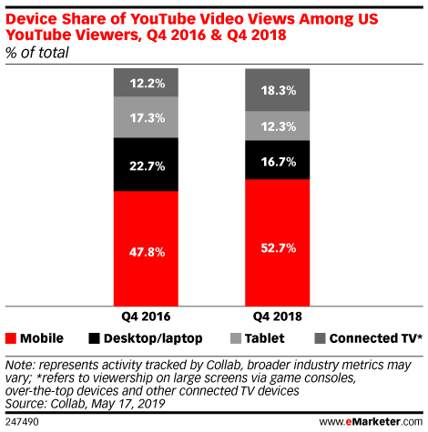 Device Share of YouTube Video Views Among US YouTube Viewers, Q4 2016 & Q4 2018 (% of total)