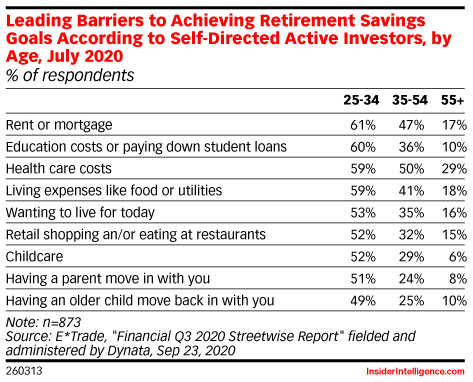 Leading Barriers to Achieving Retirement Savings Goals According to Self-Directed Active Investors, by Age, July 2020 (% of respondents)