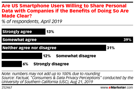 Are US Smartphone Users Willing to Share Personal Data with Companies if the Benefits of Doing So Are Made Clear? (% of respondents, April 2019)