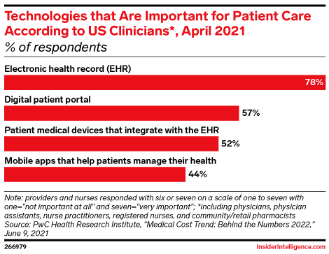 Technologies that Are Important for Patient Care According to US Clinicians*, April 2021 (% of respondents)