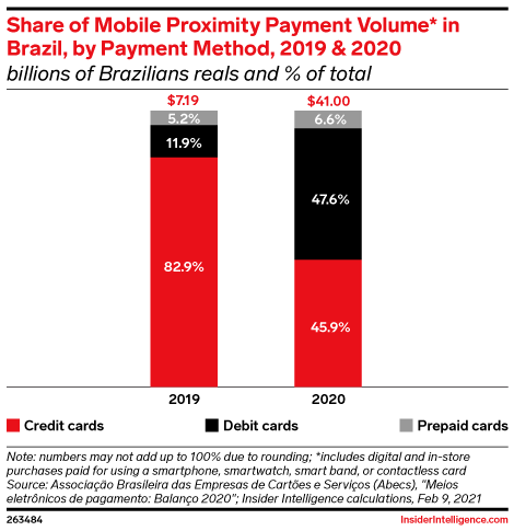 Share of Mobile Proximity Payment Volume* in Brazil, by Payment Method, 2019 & 2020 (billions of Brazilians reals and % of total)