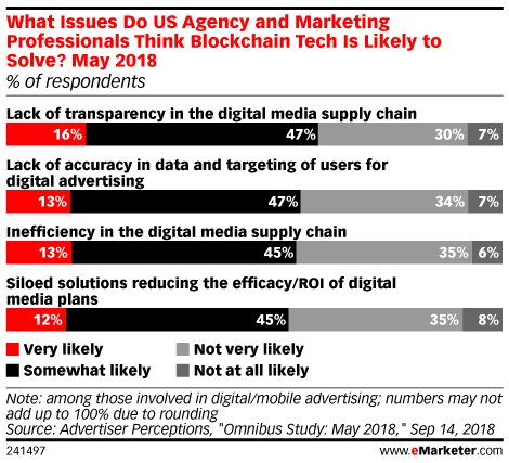 What Issues Do US Agency and Marketing Professionals Think Blockchain Tech Is Likely to Solve? May 2018 (% of respondents)