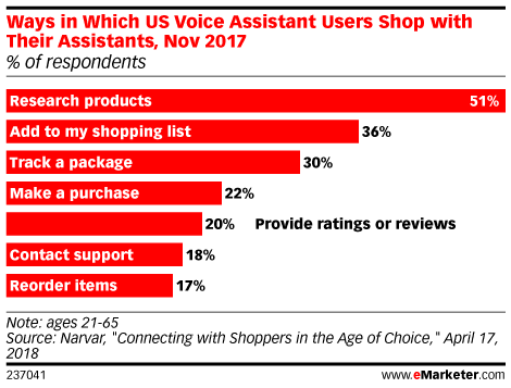 Ways in Which US Virtual Assistant Users Shop with Their Assistants, Nov 2017 (% of respondents)