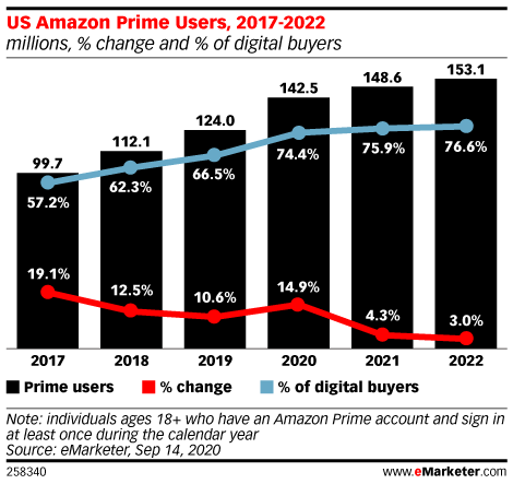 US Amazon Prime Users, 2017-2022 (millions, % change and % of digital buyers)