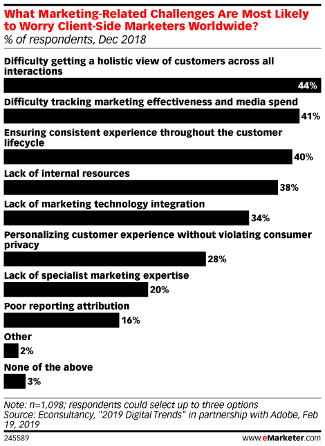 What Marketing-Related Challenges Are Most Likely to Worry Client-Side Marketers Worldwide? (% of respondents, Dec 2018)