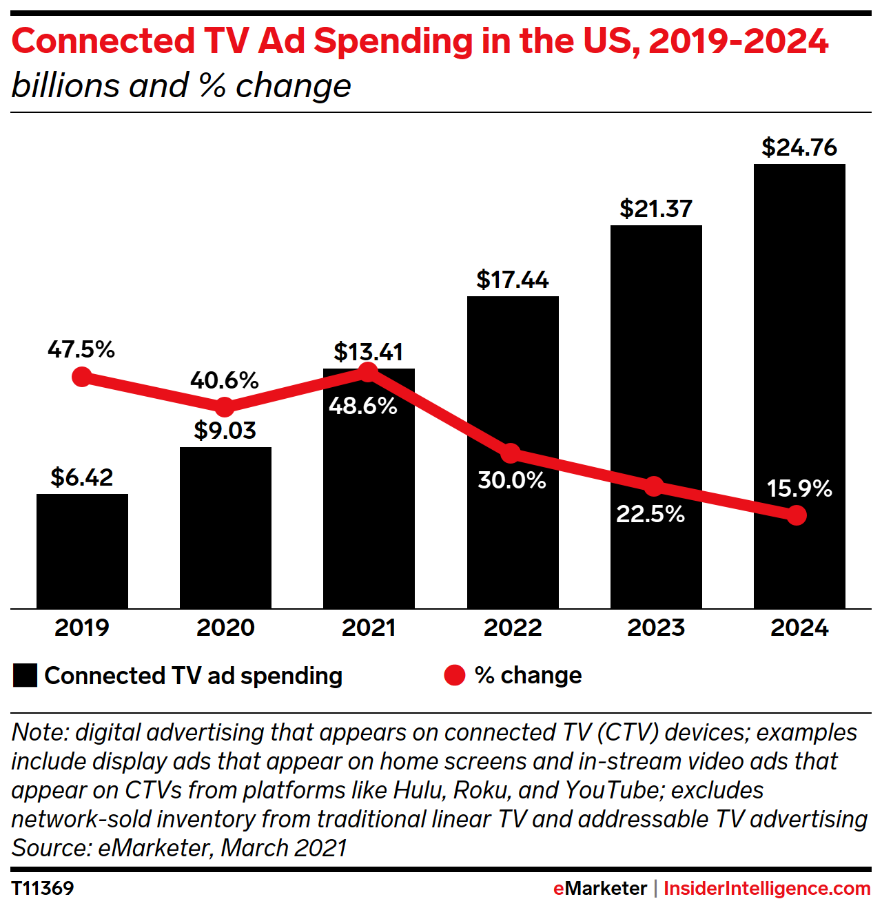 Connected TV Ad Spending in the US, 2019-2024 (billions and % change)