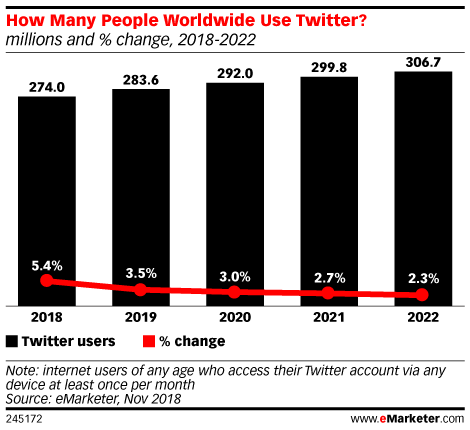 How Many People Worldwide Use Twitter? (millions and % change, 2018-2022)