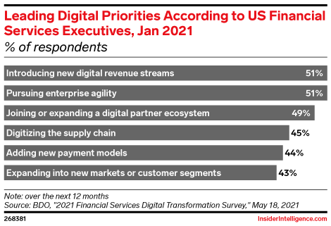 Leading Digital Priorities According to US Financial Services Executives, Jan 2021 (% of respondents)