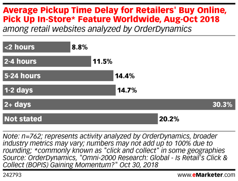 Average Pickup Time Delay for Retailers' Buy Online, Pick Up In-Store* Feature Worldwide, Aug-Oct 2018 (among retail websites analyzed by OrderDynamics)