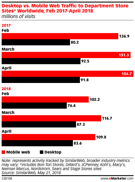 Desktop vs. Mobile Web Traffic to Department Store Sites* Worldwide, Feb 2017-April 2018 (millions of visits)