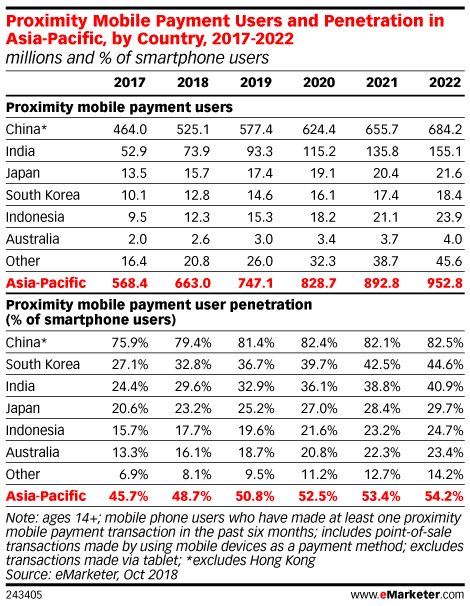 Proximity Mobile Payment Users and Penetration in Asia-Pacific, by Country, 2017-2022 (millions and % of smartphone users)
