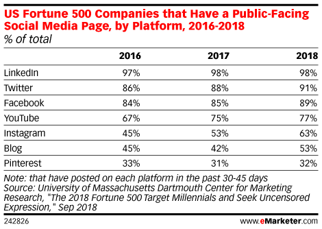 US Fortune 500 Companies that Have a Public-Facing Social Media Page, by Platform, 2016-2018 (% of total)