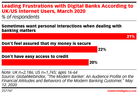 Leading Frustrations with Digital Banks According to UK/US Internet Users, March 2020 (% of respondents)