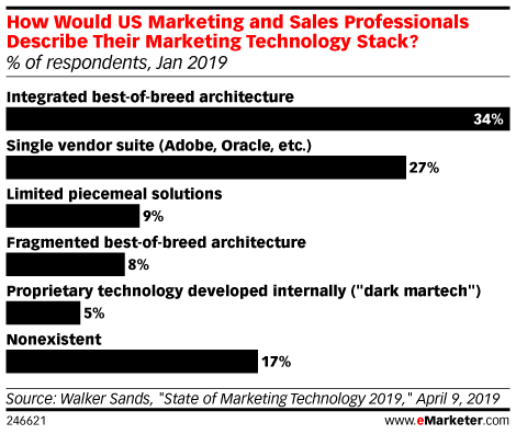 How Would US Marketing and Sales Professionals Describe Their Marketing Technology Stack? (% of respondents, Jan 2019)
