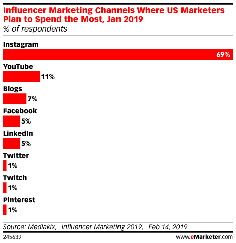 Influencer Marketing Channels Where US Marketers Plan to Spend the Most, Jan 2019 (% of respondents)