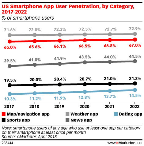 Maps and Navigation Apps - eMarketer Trends, Forecasts & Statistics