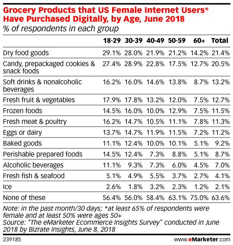 Grocery Products that US Internet Users Have Purchased Digitally, by Age, June 2018 (% of respondents in each group)