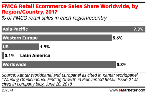 FMCG Retail Ecommerce Sales Share Worldwide, by Region/Country, 2017 (% of total retail sales)