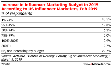 Increase in Influencer Marketing Budget in 2019 According to US Influencer Marketers, Feb 2019 (% of respondents)