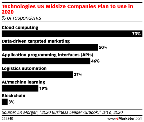 Technologies US Midsize Companies Plan to Use in 2020 (% of respondents)