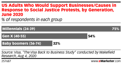 US Adults Who Would Support Businesses/Causes in Response to Social Justice Protests, by Generation, June 2020 (% of respondents in each group)