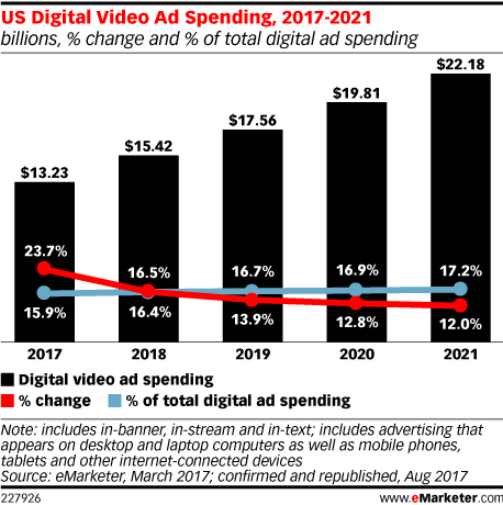 US Digital Video Ad Spending, 2017-2021 (billions, % change and % of total digital ad spending)