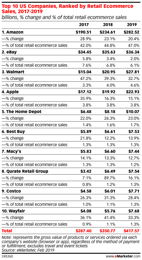 Top US Companies Ranked by Retail Ecommerce
