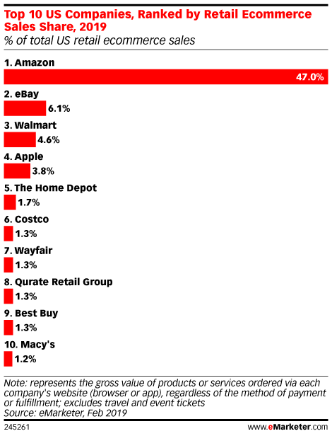 Top 10 US Companies, Ranked by Ecommerce Sales Share 2019