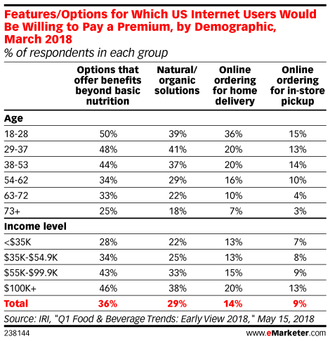Features/Options for Which US Internet Users Would Be Willing to Pay a Premium, by Demographic, March 2018 (% of respondents in each group)