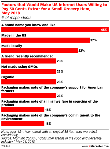 Factors that Would Make US Internet Users Willing to Pay 50 Cents Extra* for a Small Grocery Item, May 2018 (% of respondents)