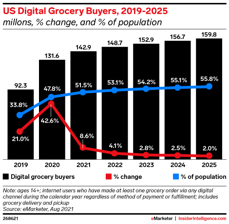 US Digital Grocery Buyers, 2019-2025 (millons, % change, and % of population)