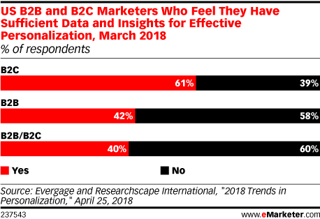 US B2B and B2C Marketers Who Feel They Have Sufficient Data and Insights for Effective Personalization, March 2018 (% of respondents)