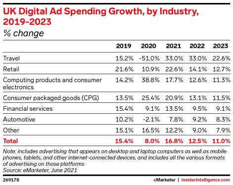 UK Digital Ad Spending Growth, by Industry, 2019-2023 (% change)